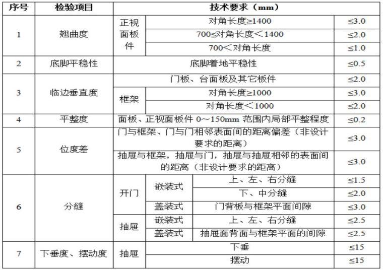 22套名企工程管理作业指引合集(2020年)_46