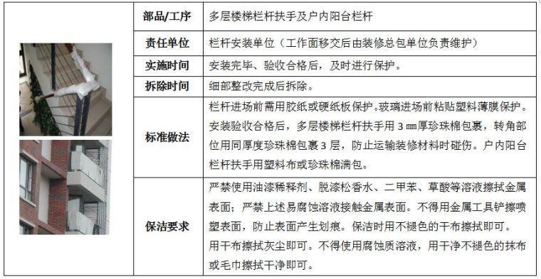 22套名企工程管理作业指引合集(2020年)_55