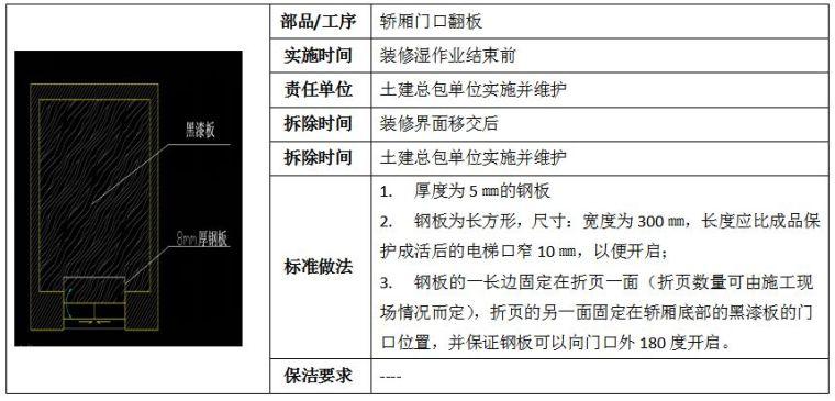 22套名企工程管理作业指引合集(2020年)_53
