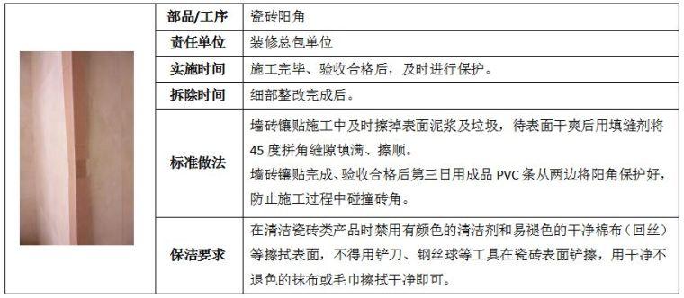 22套名企工程管理作业指引合集(2020年)_61
