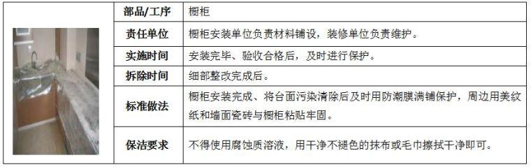 22套名企工程管理作业指引合集(2020年)_65