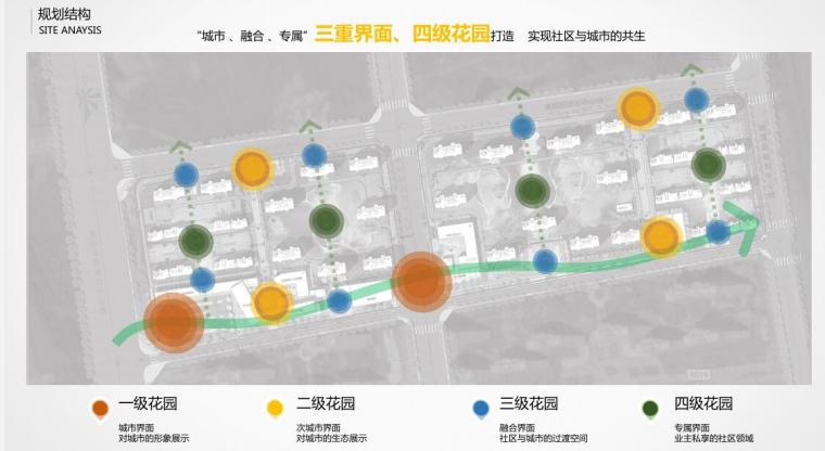 [安徽]现代高层+洋房+社区配套景观方案-规划结构