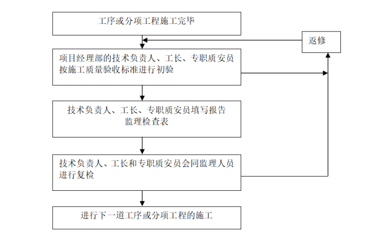 建筑工程项目质量管理体系方案-质量监控程序图