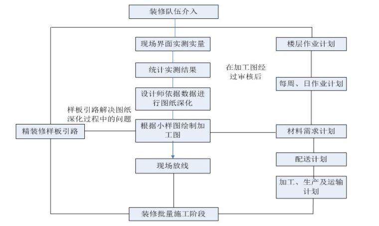 22套名企工程管理作业指引合集(2020年)_4