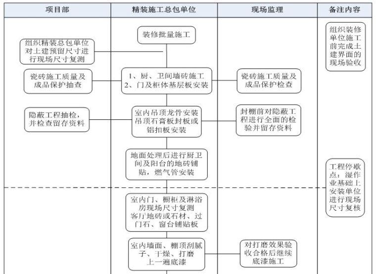 22套名企工程管理作业指引合集(2020年)_7