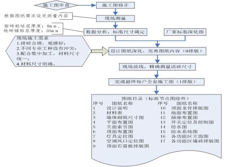 22套名企工程管理作业指引合集(2020年)_8