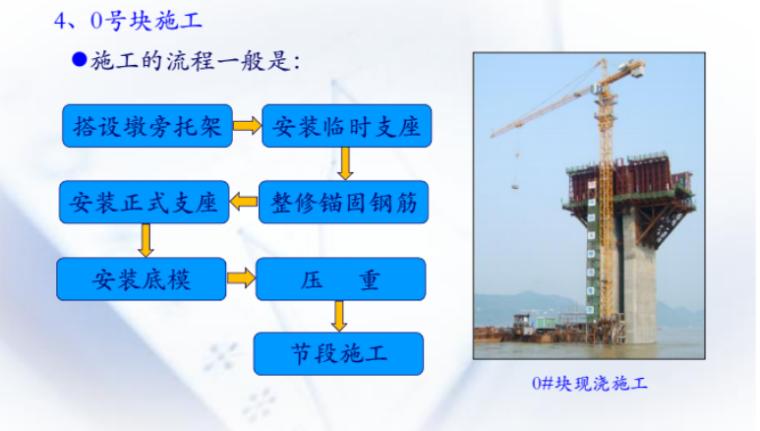 预应力混凝土连续梁施工技术2018-对称悬臂施工流程