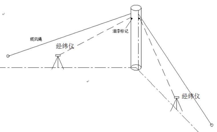 35层框剪结构综合商业楼施工组织设计-08 钢柱定位校测