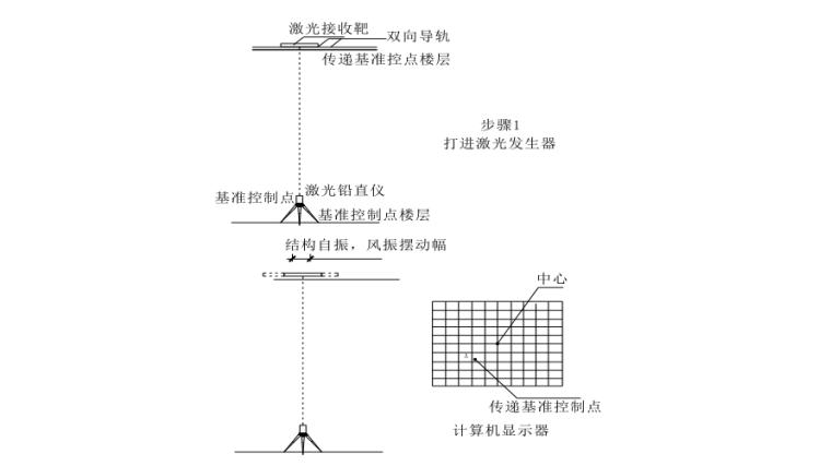 35层框剪结构综合商业楼施工组织设计-06 转换层控制网投测示意