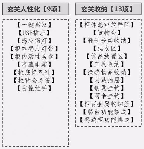 精装房 10大体系,100项控制要点_5