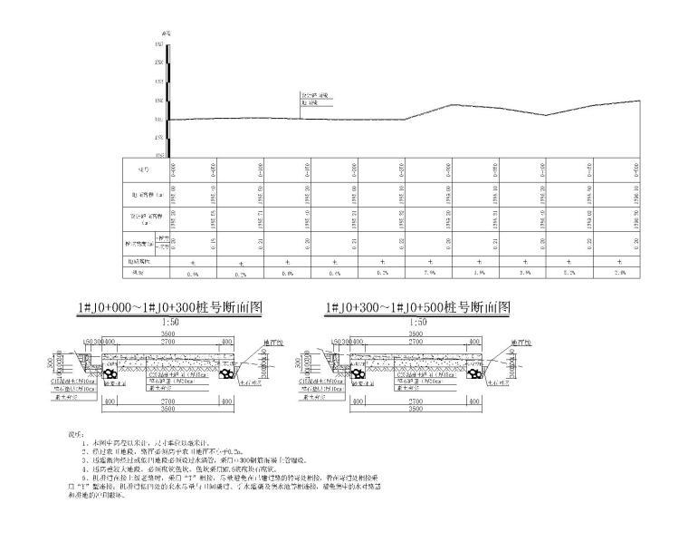 农田基础设施建设项目图册清单及招标文件-机耕道断面设计图