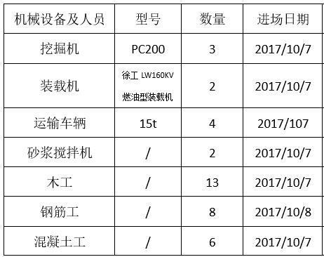 雨污分流管道施工方案-机械及人员一览表