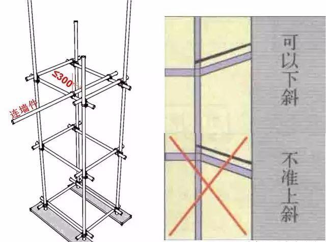 250套建筑工程分部分项施工资料合集-三维立体图解脚手架工程,通俗易懂!_8