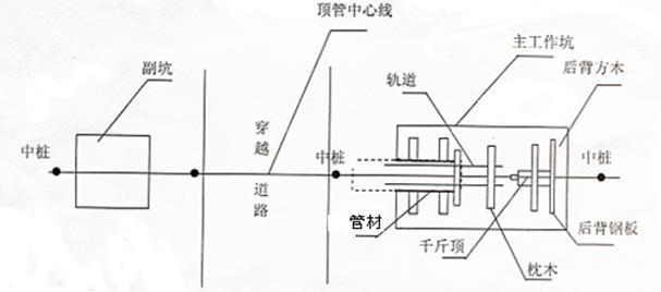 灌区引水工程顶管施工安全方案-顶管施工工艺平面示意图