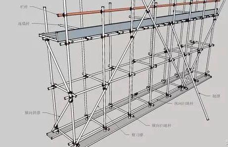 250套建筑工程分部分项施工资料合集-三维立体图解脚手架工程,通俗易懂!_2