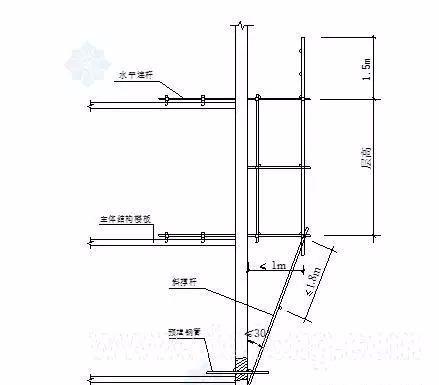 250套建筑工程分部分项施工资料合集-三维立体图解脚手架工程,通俗易懂!_27