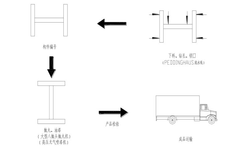 多层钢框架结构主题乐园钢结构施工组织设计-05 H 型钢构件加工示意图