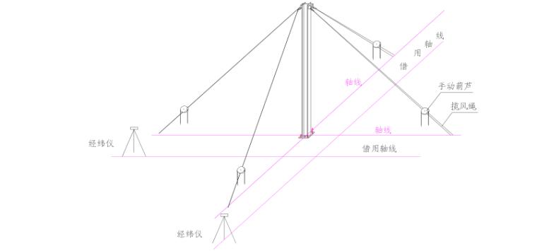 多层钢框架结构主题乐园钢结构施工组织设计-09 柱垂直度校正