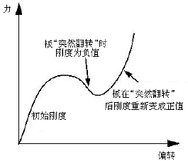 结构力学模拟中的三类非线性问题_8