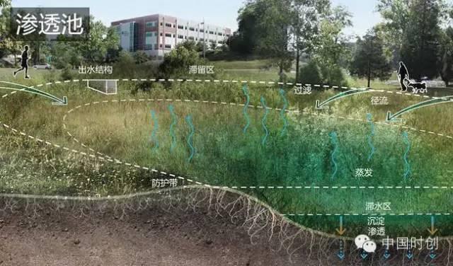 海绵城市给排水——与自然结合的设计!_19