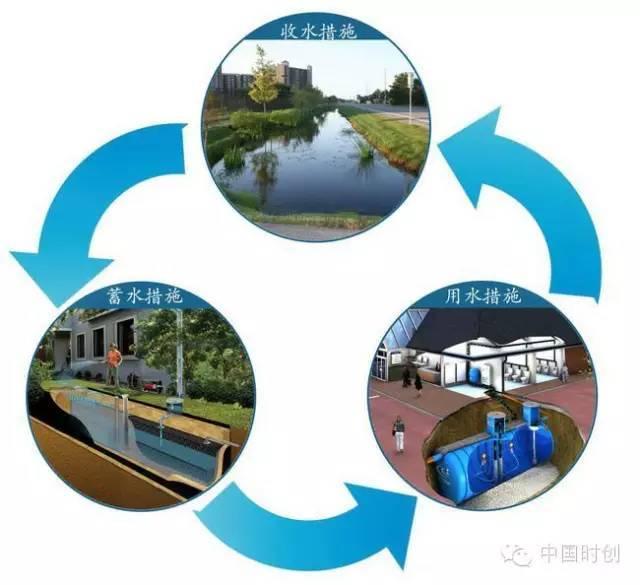 海绵城市给排水——与自然结合的设计!_6
