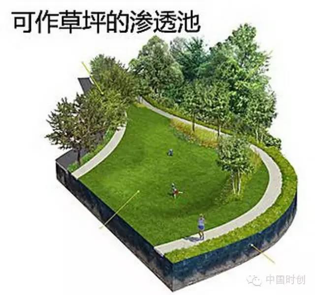 海绵城市给排水——与自然结合的设计!_20