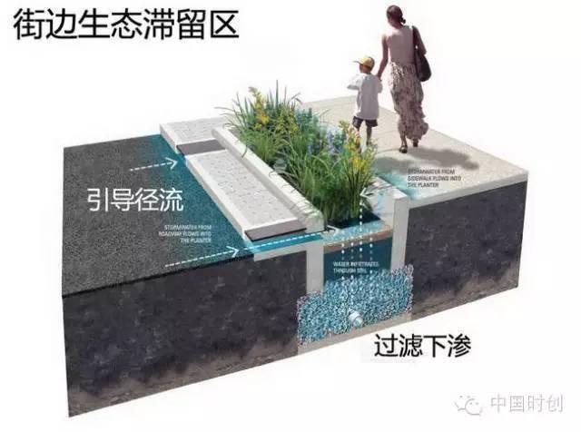 海绵城市给排水——与自然结合的设计!_13