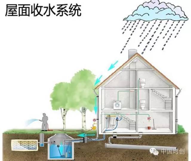 海绵城市给排水——与自然结合的设计!_30