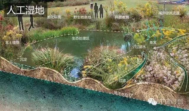 海绵城市给排水——与自然结合的设计!_22