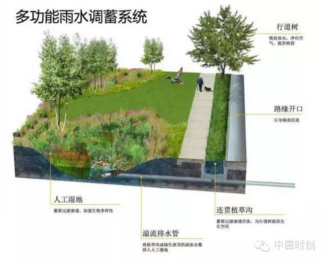 海绵城市给排水——与自然结合的设计!_23