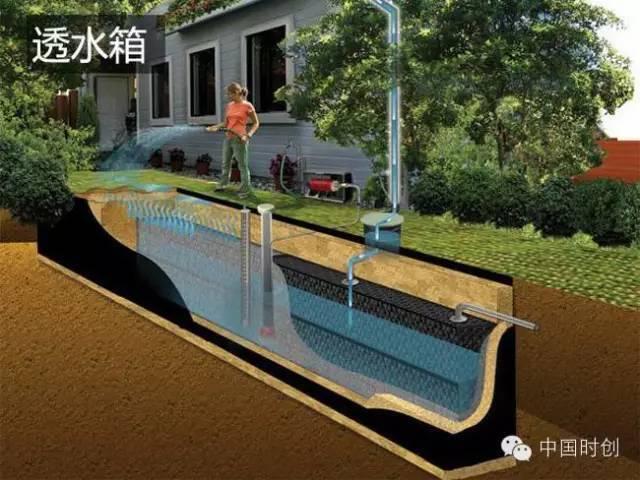 海绵城市给排水——与自然结合的设计!_38