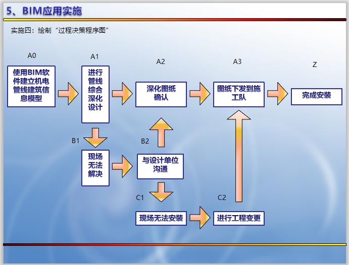 机房工程BIM管线综合深化设计(含模型)-过程决策程序图