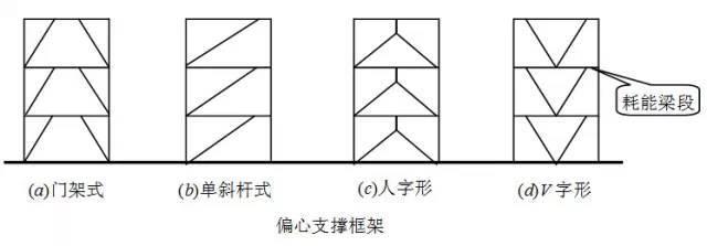 钢结构框架的柱和支撑设计要点讲解_5