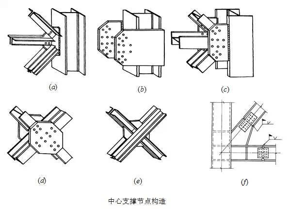 钢结构框架的柱和支撑设计要点讲解_4