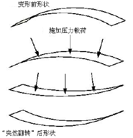 结构力学模拟中的三类非线性问题_7