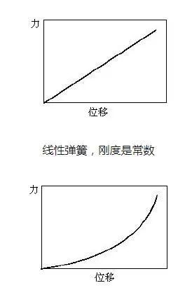 结构力学模拟中的三类非线性问题_3