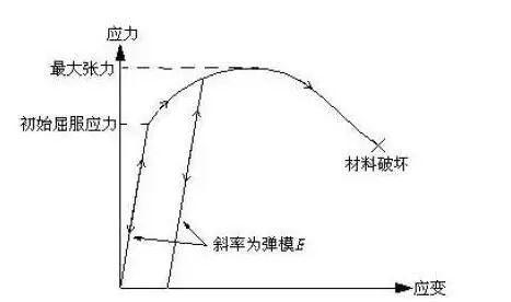 结构力学模拟中的三类非线性问题_4