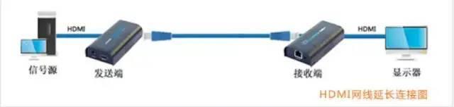 弱电系统工程:常用信号线缆传输距离是多少_3