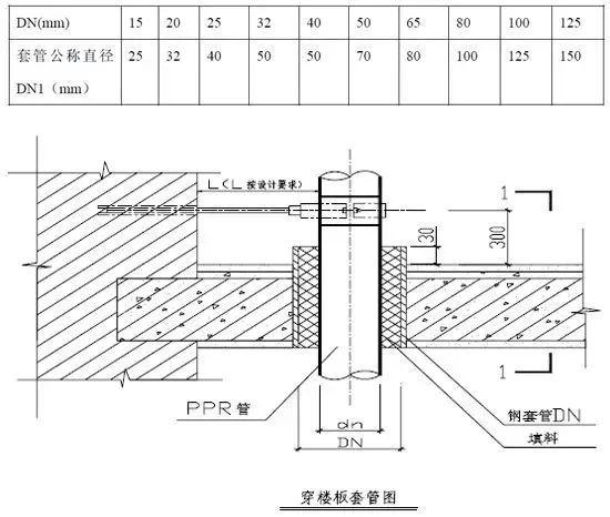 室内给水_排水管道节点图做法大全_6