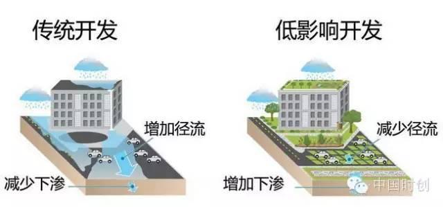 海绵城市给排水——与自然结合的设计!_3