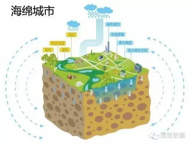 海绵城市给排水——与自然结合的设计!_1