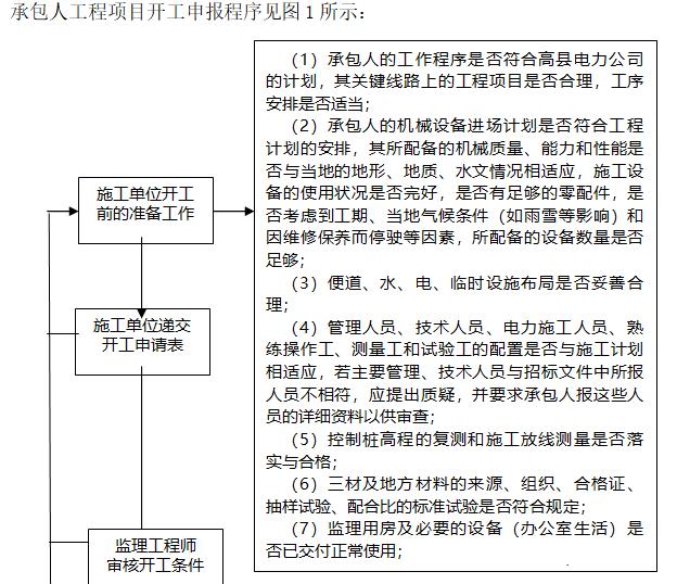 电力工程监理实施细则(226页,范本)-承包人工程项目开工申报程序