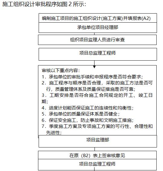 电力工程监理实施细则(226页,范本)-施工组织设计审批程序