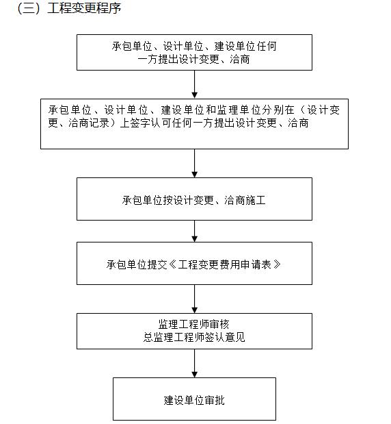 电力工程监理实施细则(226页,范本)-工程变更程序