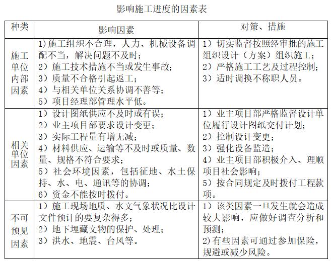 电力工程监理实施细则(226页,范本)-影响施工进度的因素表