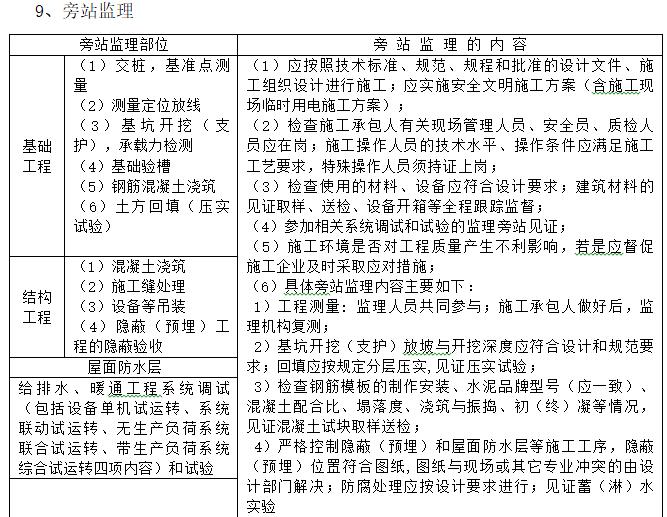 电力工程监理实施细则(226页,范本)-旁站监理