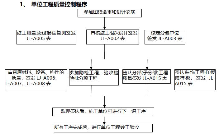 电力工程监理实施细则(226页,范本)-单位工程质量控制程序