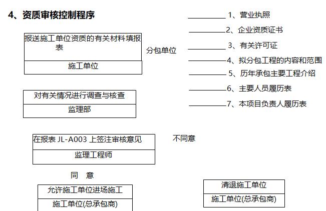 电力工程监理实施细则(226页,范本)-资质审核控制程序