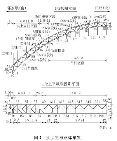 世界最大跨度钢箱桁架推力拱桥,晒主桥设计_10