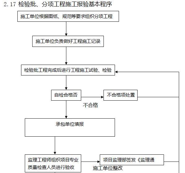 [天津]22层商业项目监理大纲(408页)-检验批、分项工程施工报验基本程序